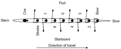 Learn to Row - Definitions-Port and Starboard Side