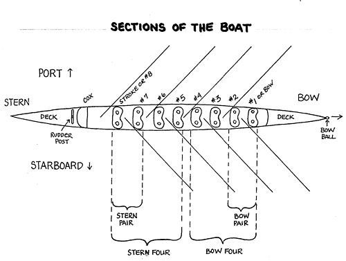 Learn to Row - Definitions - Sections of the Boat