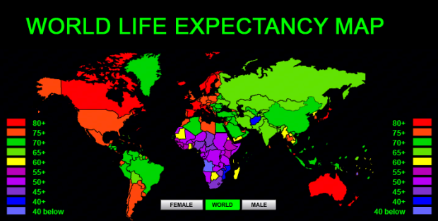World Life Expectancy is Rising Significantly